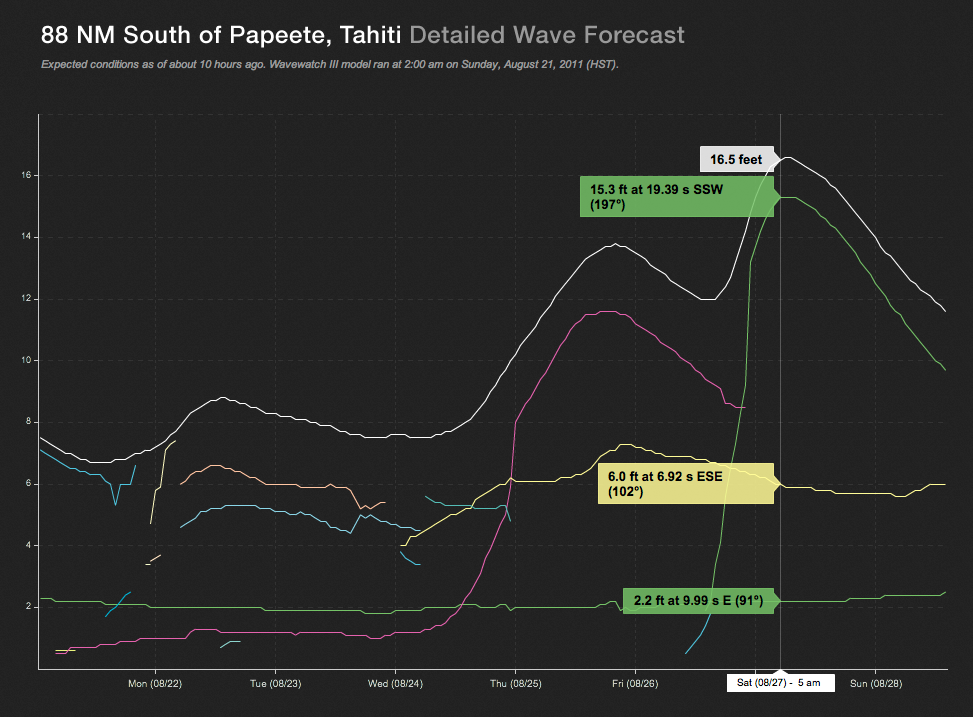 2011 Billabong Pro Tahiti Surf Forecast